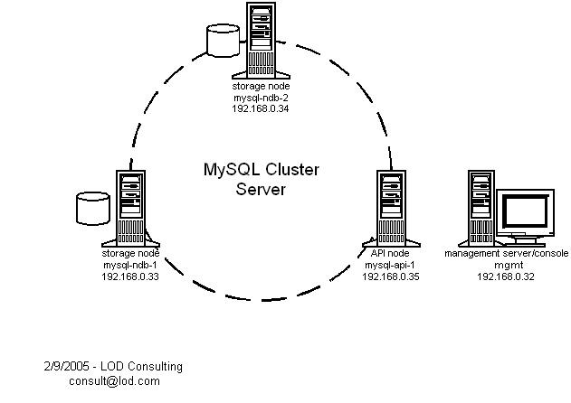 MySQL InnoDB Cluster A Hands-on Tutorial